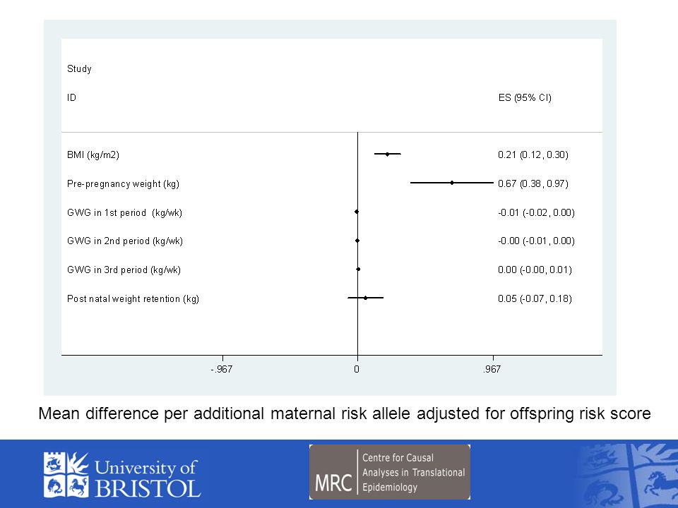 FTO MC4R TMEM18 and Mean difference per additional maternal risk allele adjusted for offspring risk score.