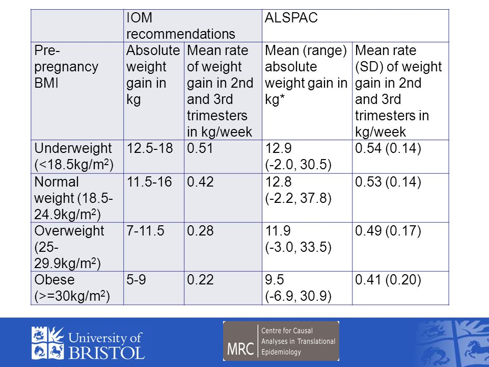Mean rate of weight gain in 2nd and 3rd trimesters in kg/week