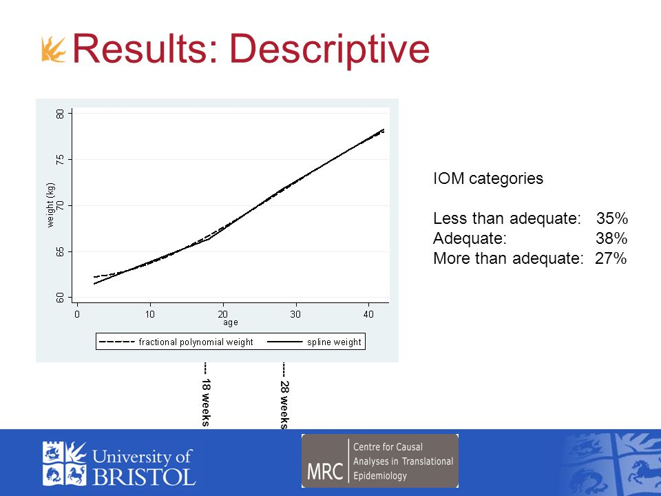 Results: Descriptive IOM categories Less than adequate: 35%