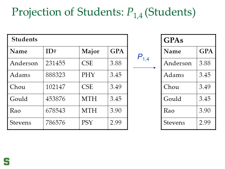 gpa projection In computing the gpa 3 courses below 100-level are not considered part of the gpa calculation either 4 the grade of wu is treated as f's in grade point average computation computing the current quarter projected gpa – follow the steps below: 1 write down all your courses for current quarter for example: eng 108 2.