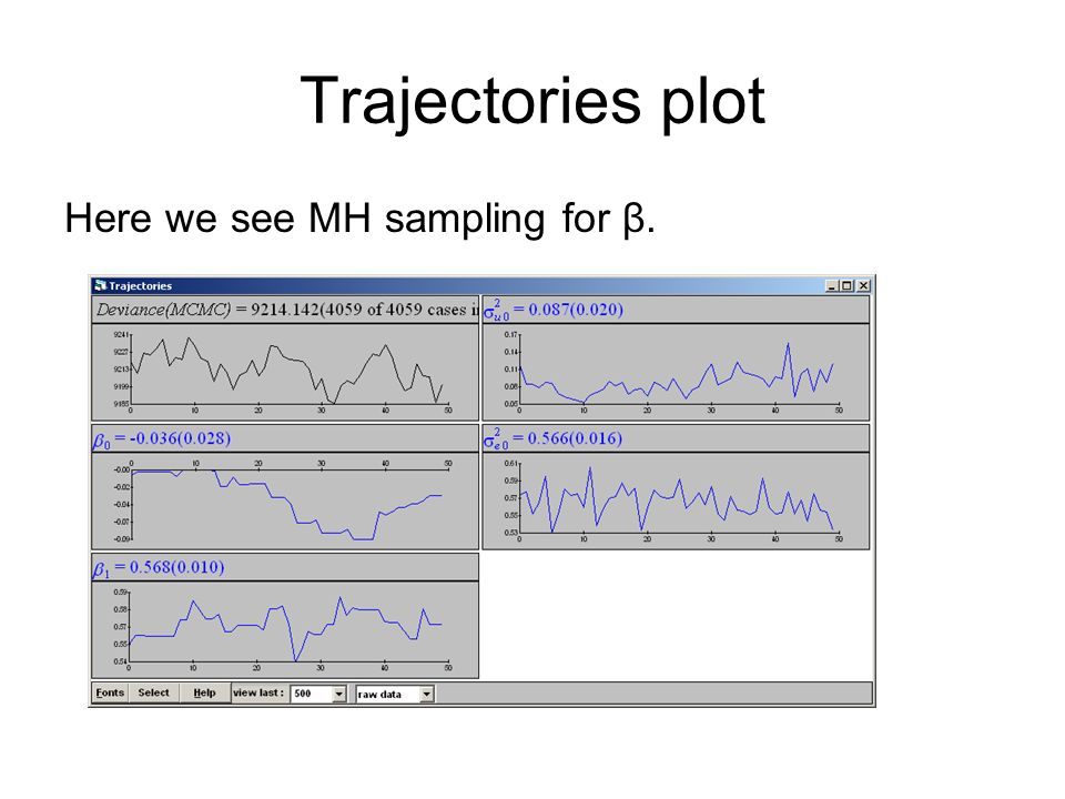 Trajectories plot Here we see MH sampling for β.