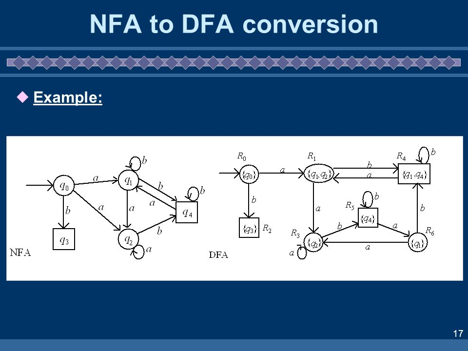 NFA to DFA conversion Example: