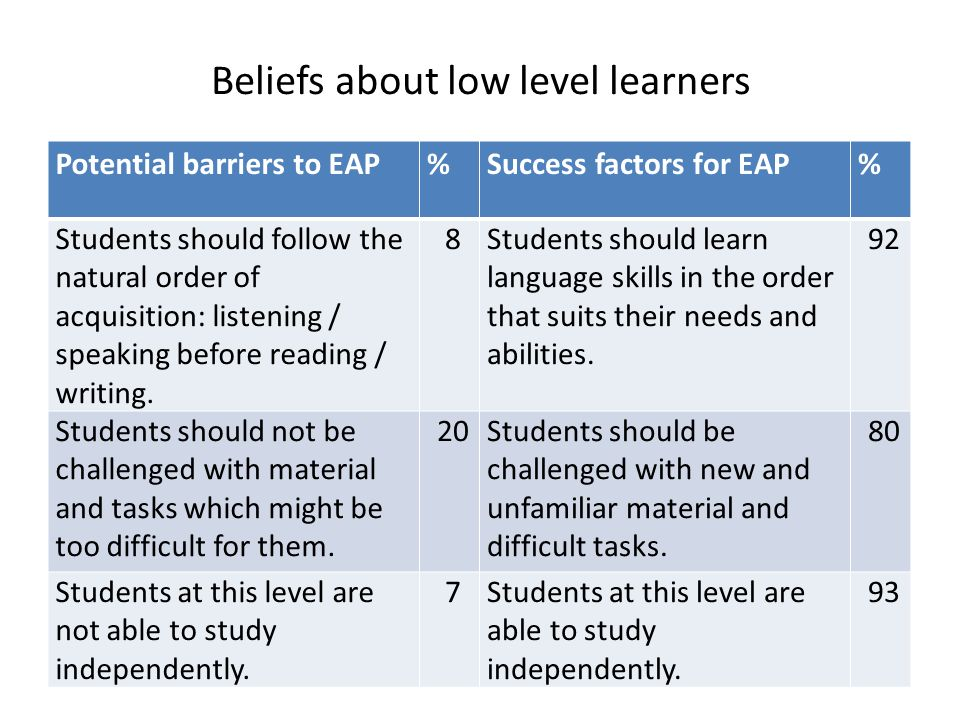 Beliefs about low level learners