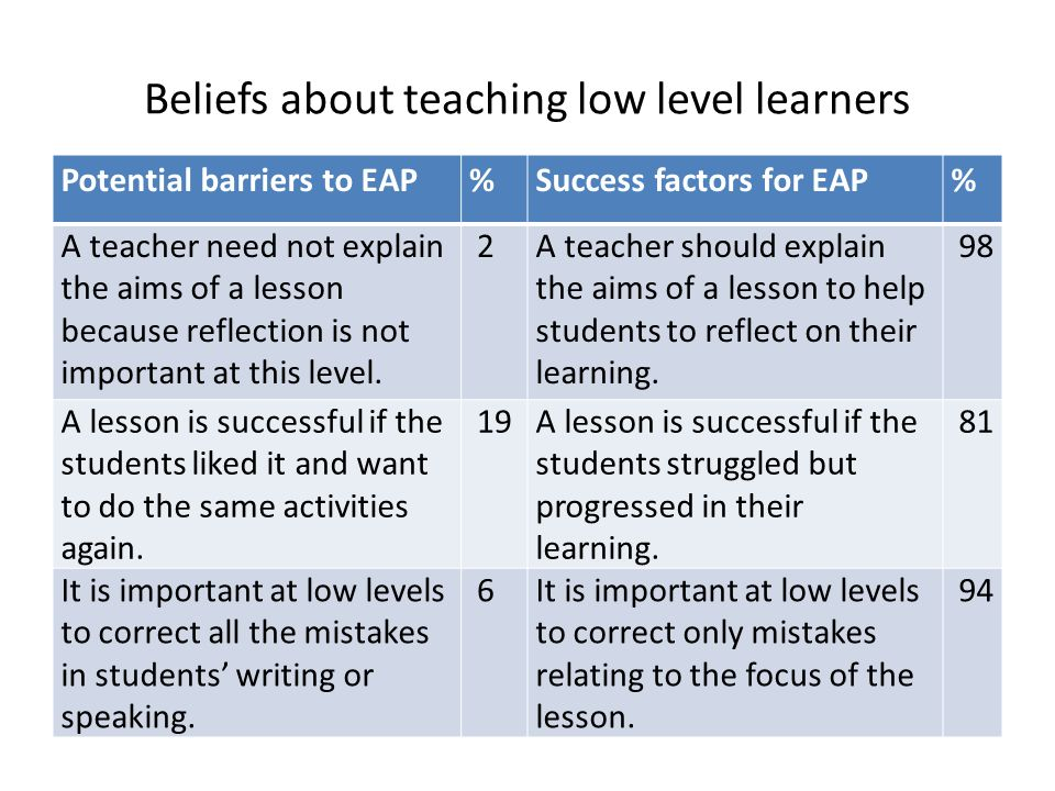 Beliefs about teaching low level learners