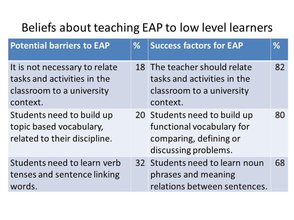 Beliefs about teaching EAP to low level learners
