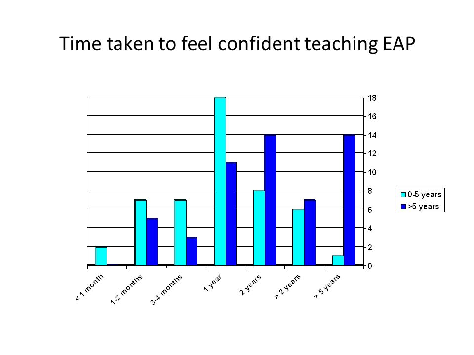 Time taken to feel confident teaching EAP