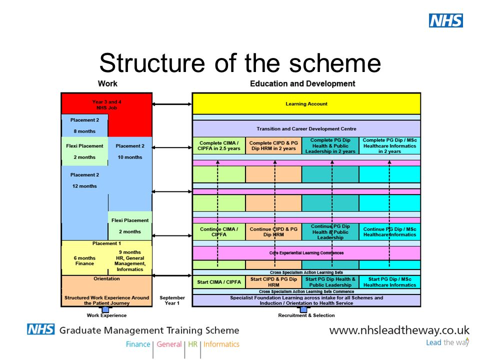 Structure of the scheme