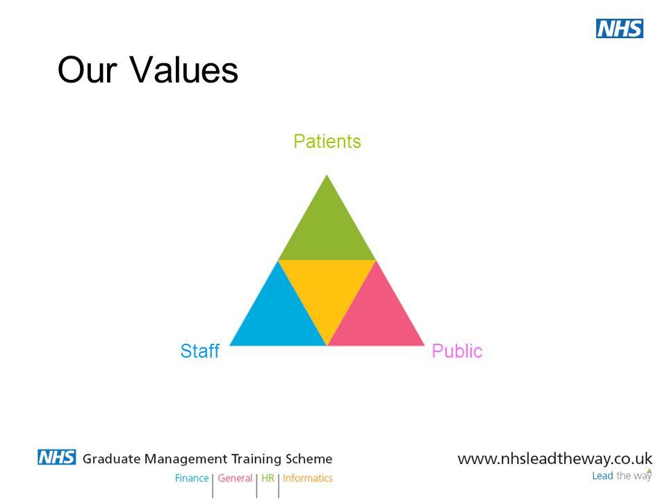 Our Values Patients Staff Public