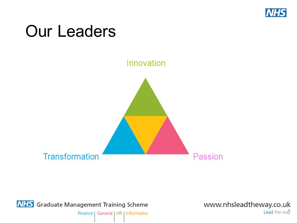 Our Leaders Innovation Transformation Passion