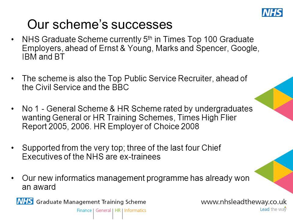 Our scheme's successes