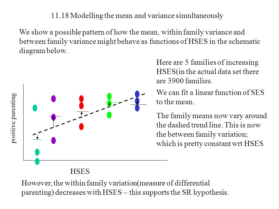 11.18 Modelling the mean and variance simultaneously