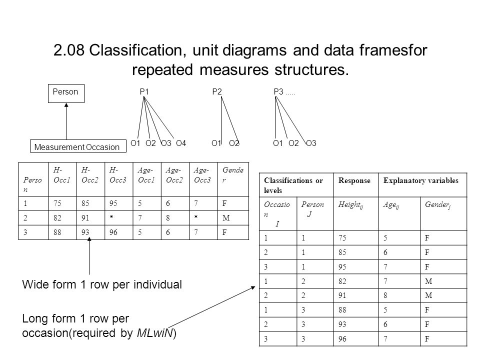 2.08 Classification, unit diagrams and data framesfor repeated measures structures.