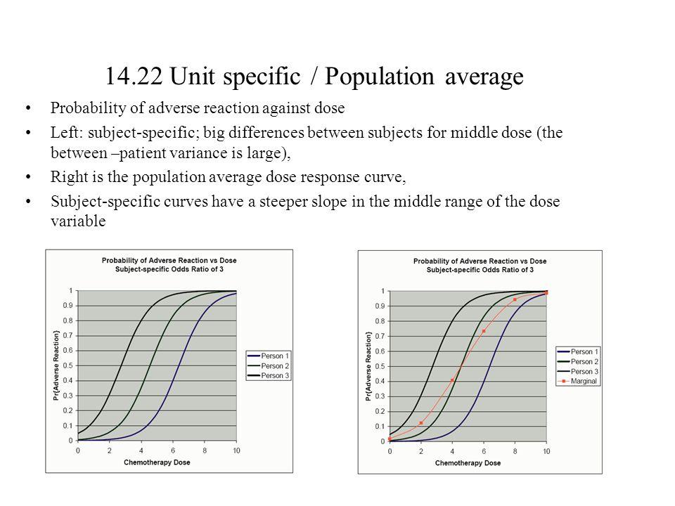 14.22 Unit specific / Population average