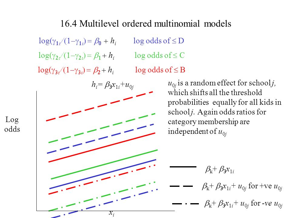 16.4 Multilevel ordered multinomial models