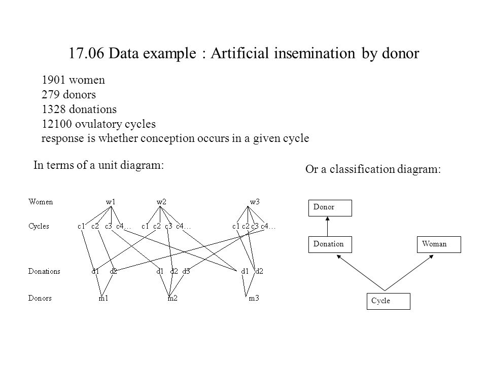 17.06 Data example : Artificial insemination by donor