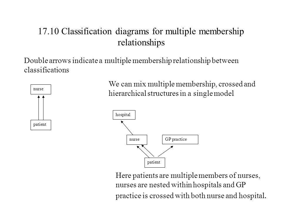 17.10 Classification diagrams for multiple membership relationships