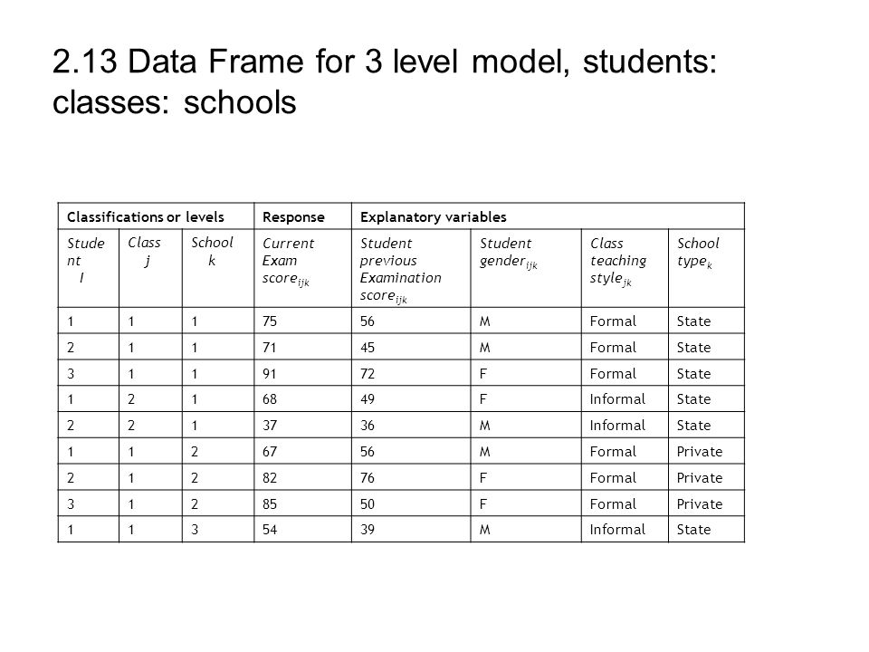 2.13 Data Frame for 3 level model, students: classes: schools