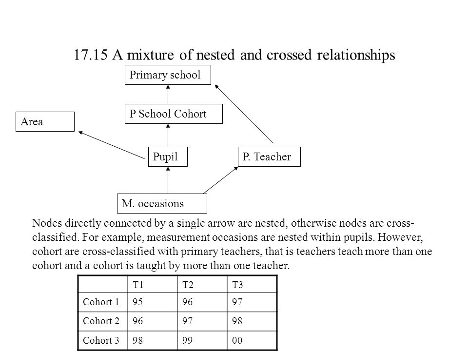 17.15 A mixture of nested and crossed relationships