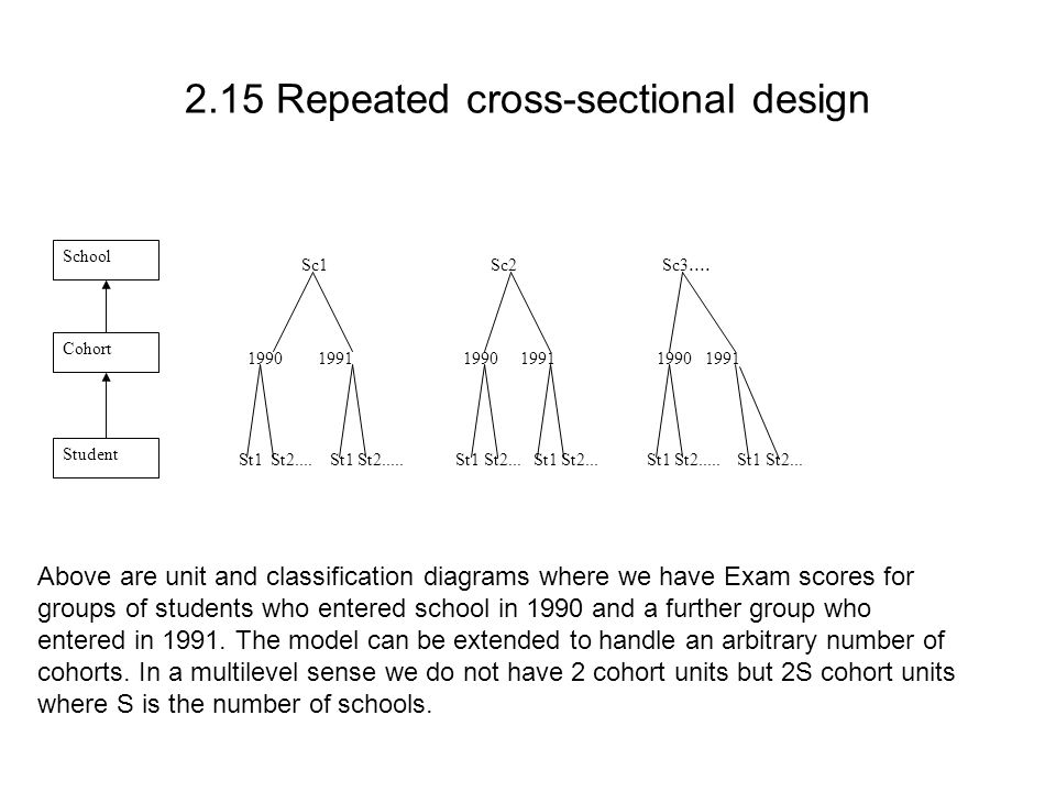 2.15 Repeated cross-sectional design