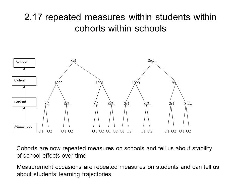 2.17 repeated measures within students within cohorts within schools