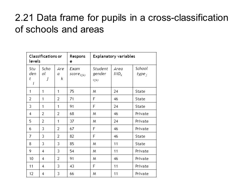 2.21 Data frame for pupils in a cross-classification of schools and areas