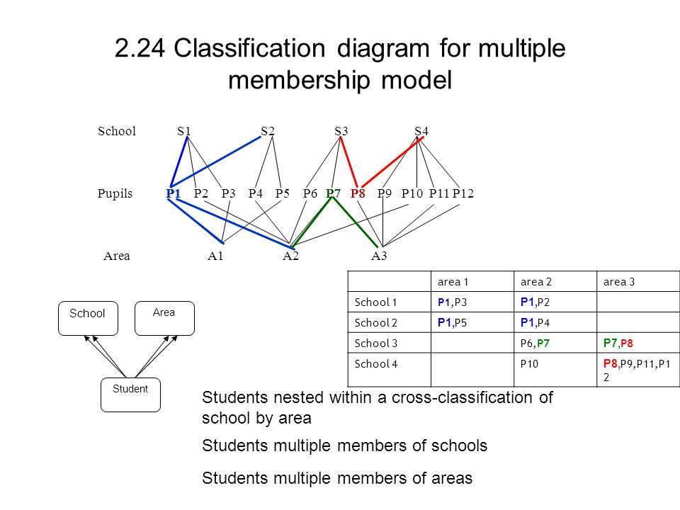 2.24 Classification diagram for multiple membership model