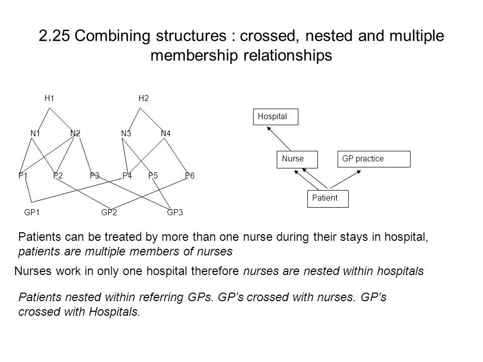2.25 Combining structures : crossed, nested and multiple membership relationships