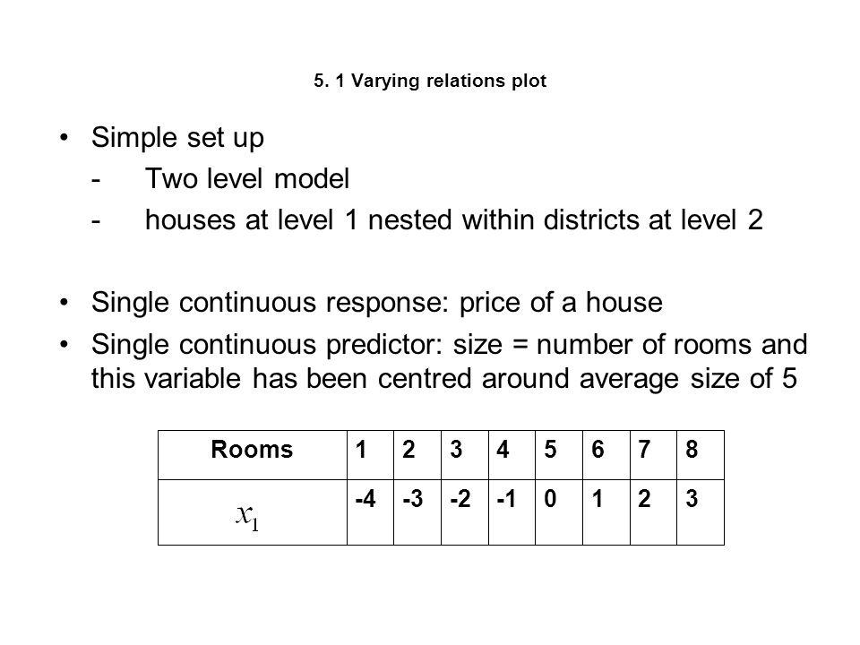 5. 1 Varying relations plot