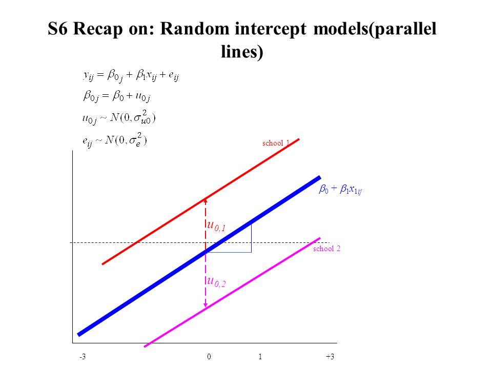 S6 Recap on: Random intercept models(parallel lines)