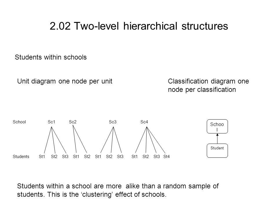 2.02 Two-level hierarchical structures