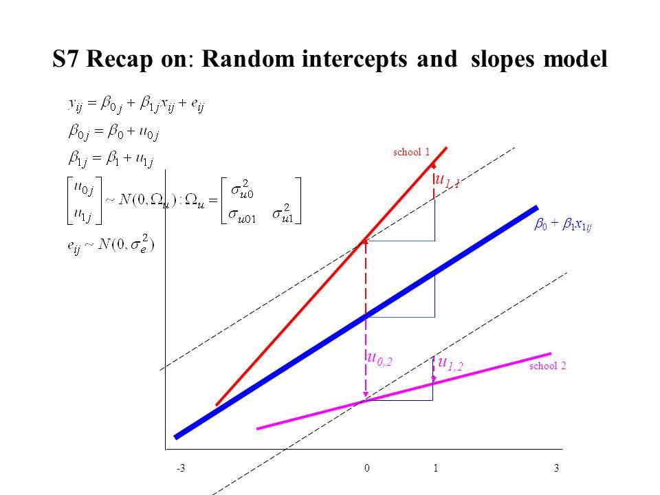 S7 Recap on: Random intercepts and slopes model