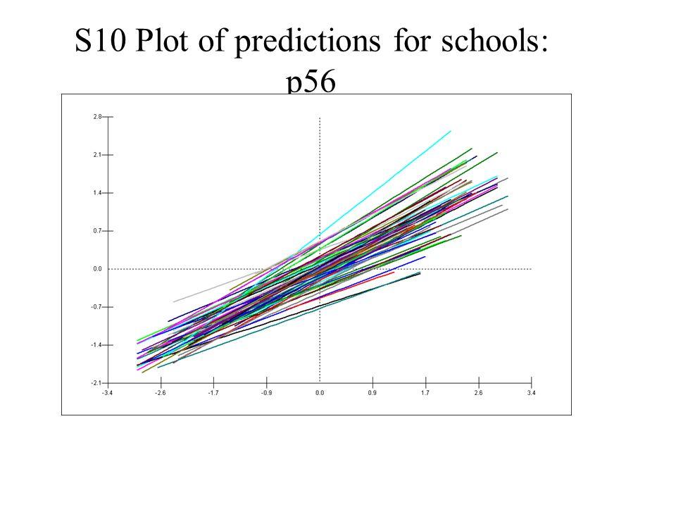 S10 Plot of predictions for schools: p56