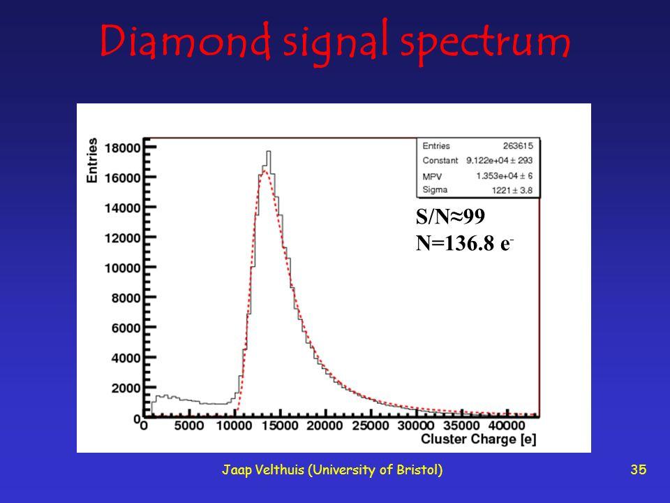 Diamond signal spectrum