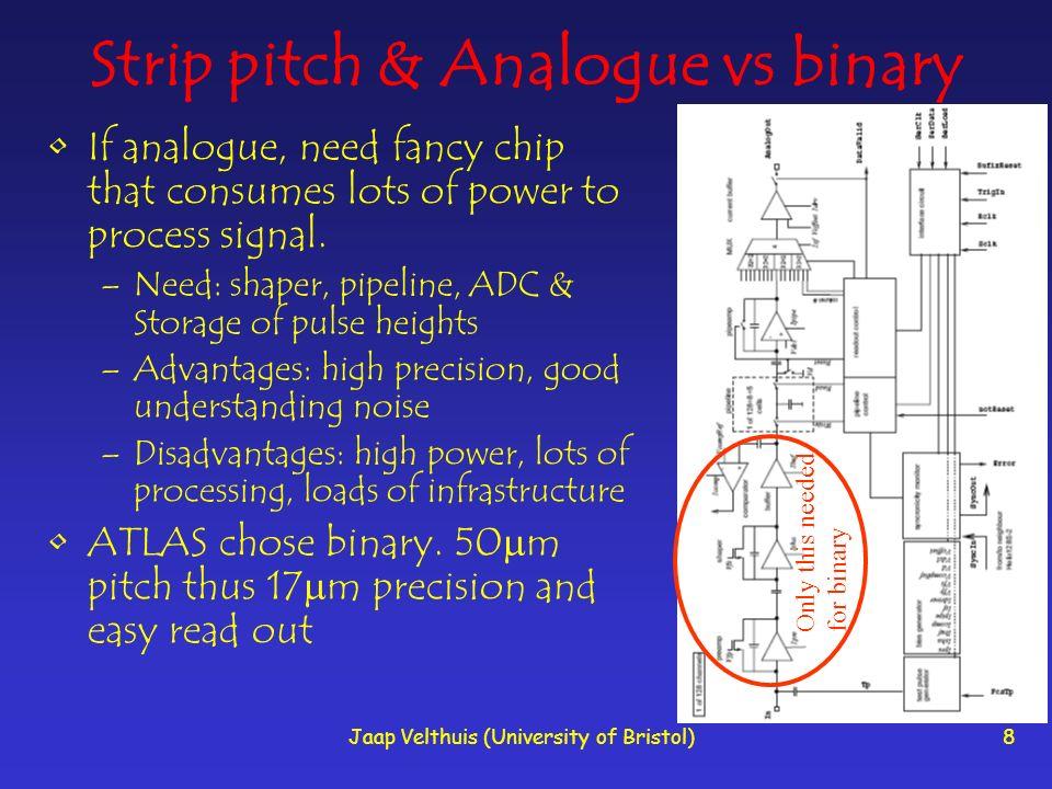 Strip pitch & Analogue vs binary