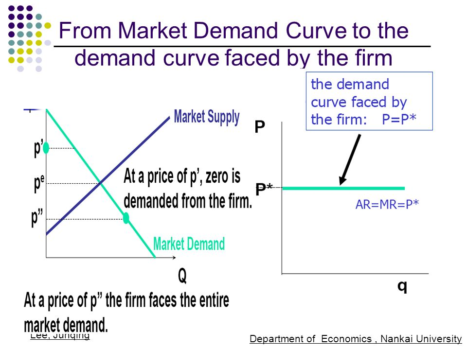 how to find market demand curve