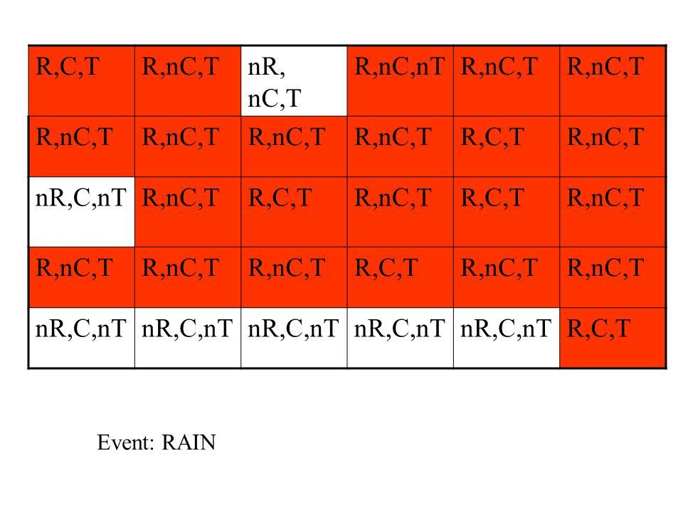 R,C,T R,nC,T nR, nC,T R,nC,nT nR,C,nT Event: RAIN