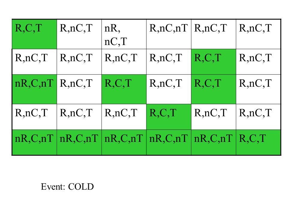 R,C,T R,nC,T nR, nC,T R,nC,nT nR,C,nT Event: COLD