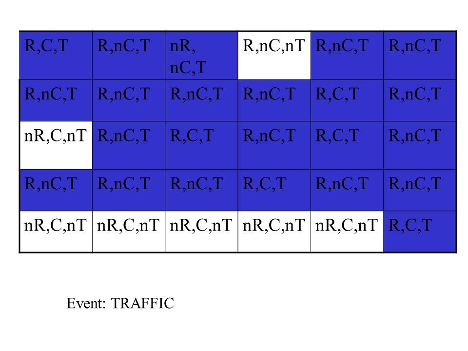 R,C,T R,nC,T nR, nC,T R,nC,nT nR,C,nT Event: TRAFFIC