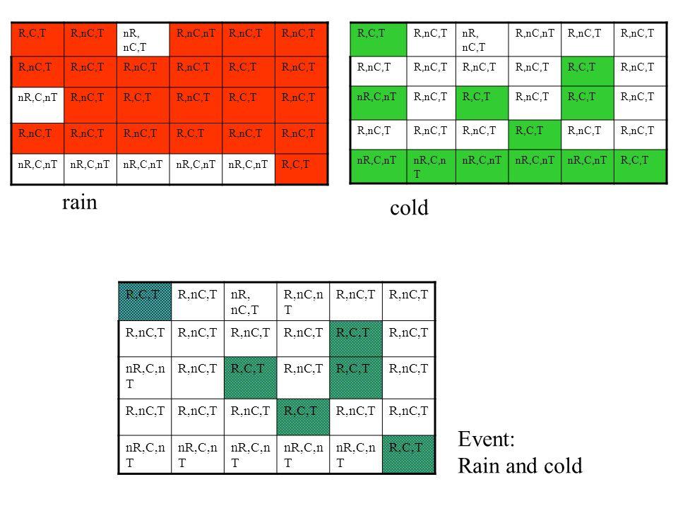 rain cold Event: Rain and cold R,C,T R,nC,T nR, nC,T R,nC,nT nR,C,nT