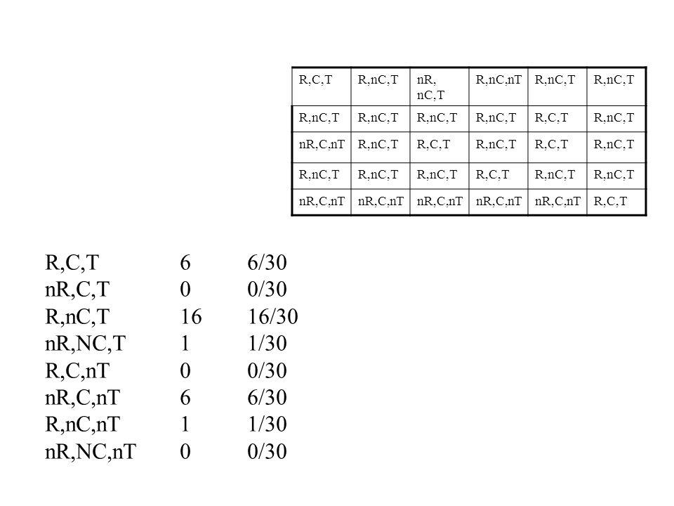 R,C,T 6 6/30 nR,C,T 0 0/30 R,nC,T 16 16/30 nR,NC,T 1 1/30