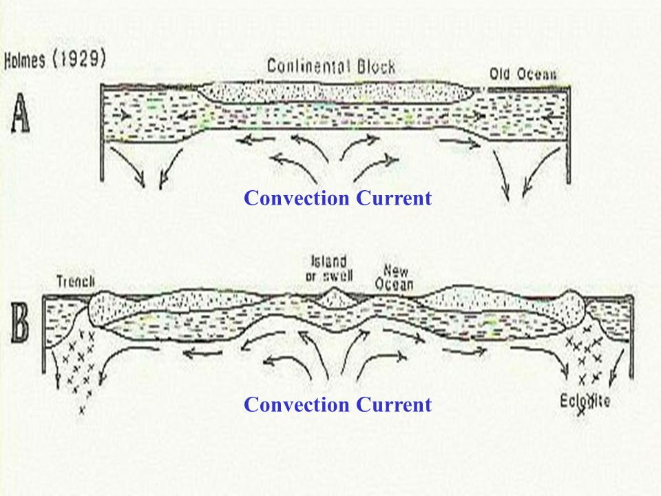 """convection current hypothesis Unite us 21 212 geophysical institute uaf convection connection  students observe convection current by performing two lab  """"convection hypothesis."""