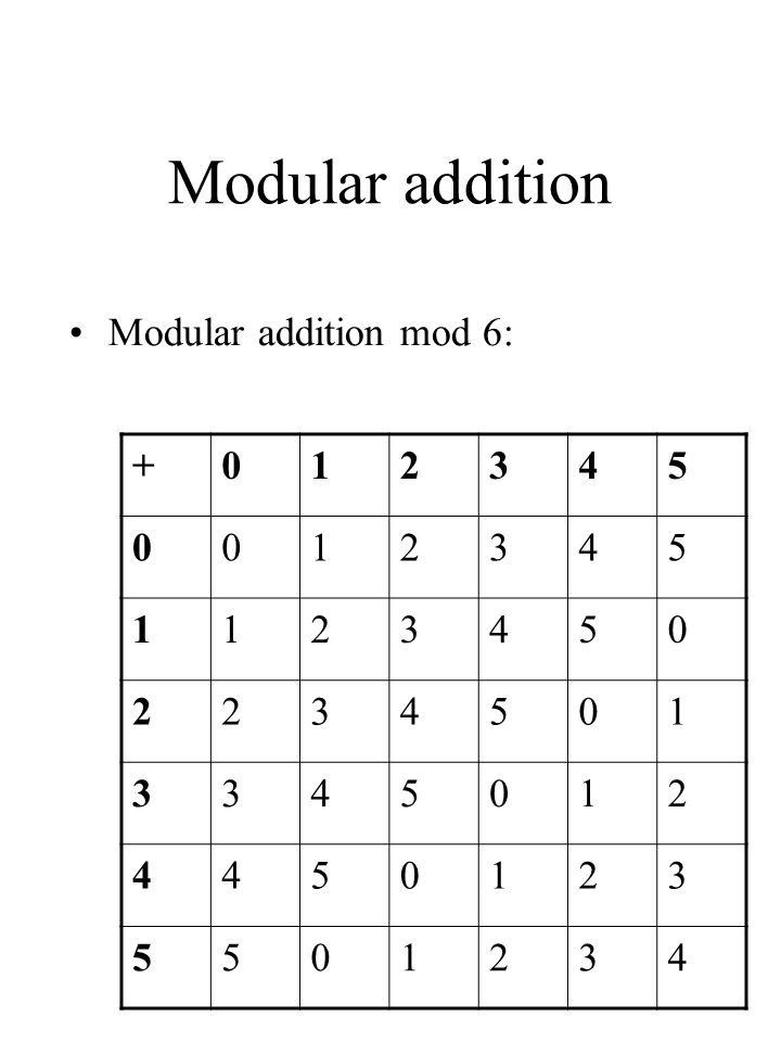 Modular addition Modular addition mod 6: + 1 2 3 4 5