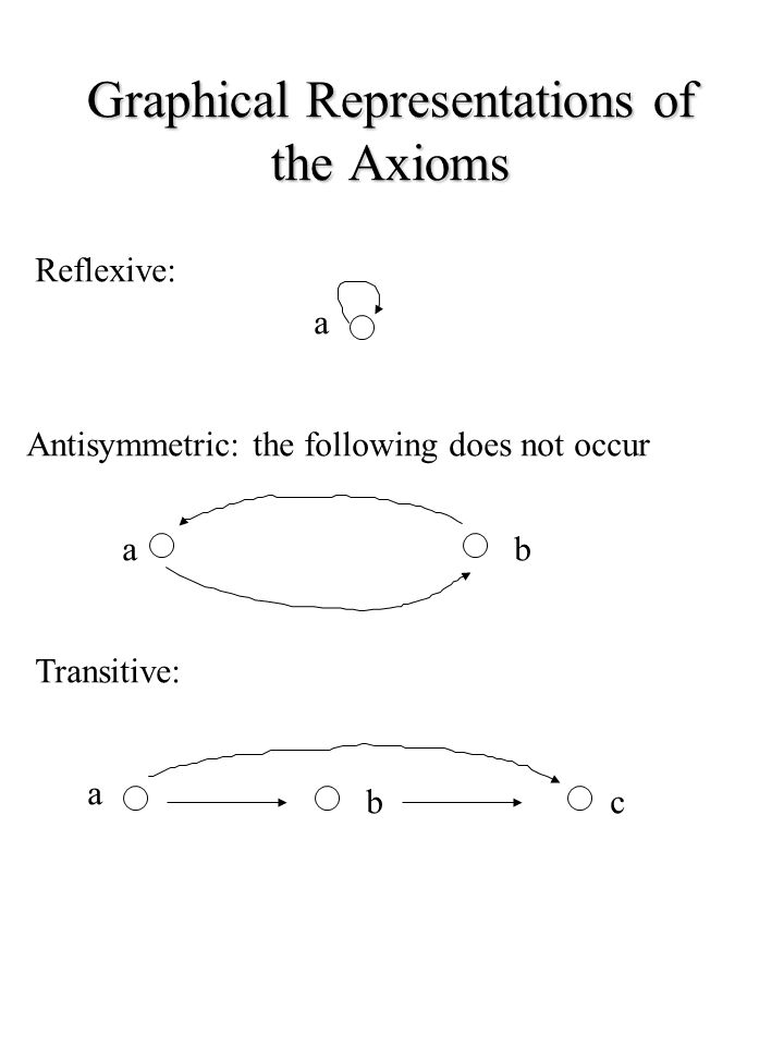 Graphical Representations of the Axioms