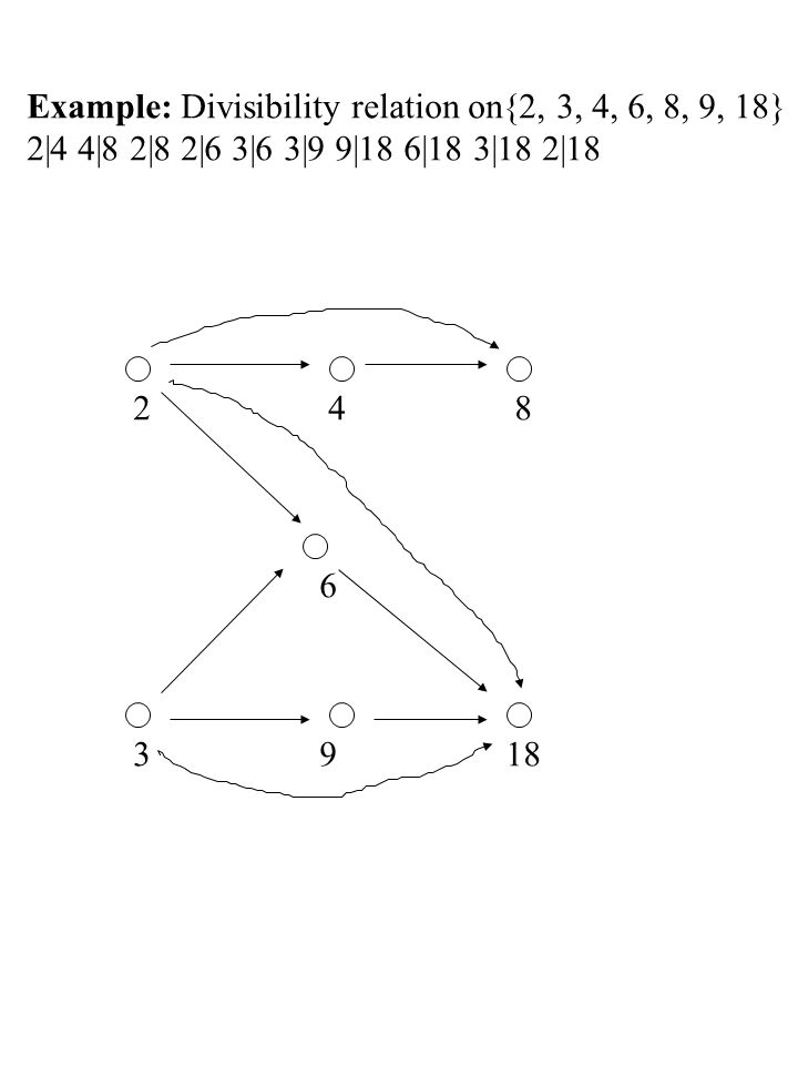 Example: Divisibility relation on{2, 3, 4, 6, 8, 9, 18}