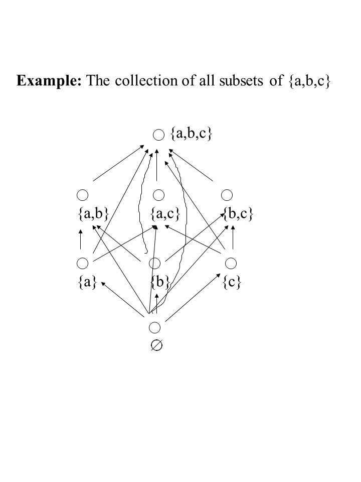 Example: The collection of all subsets of {a,b,c}