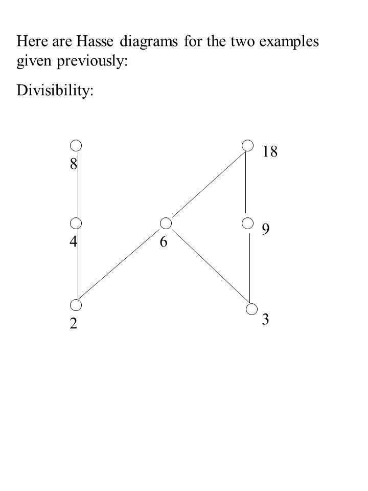 Here are Hasse diagrams for the two examples