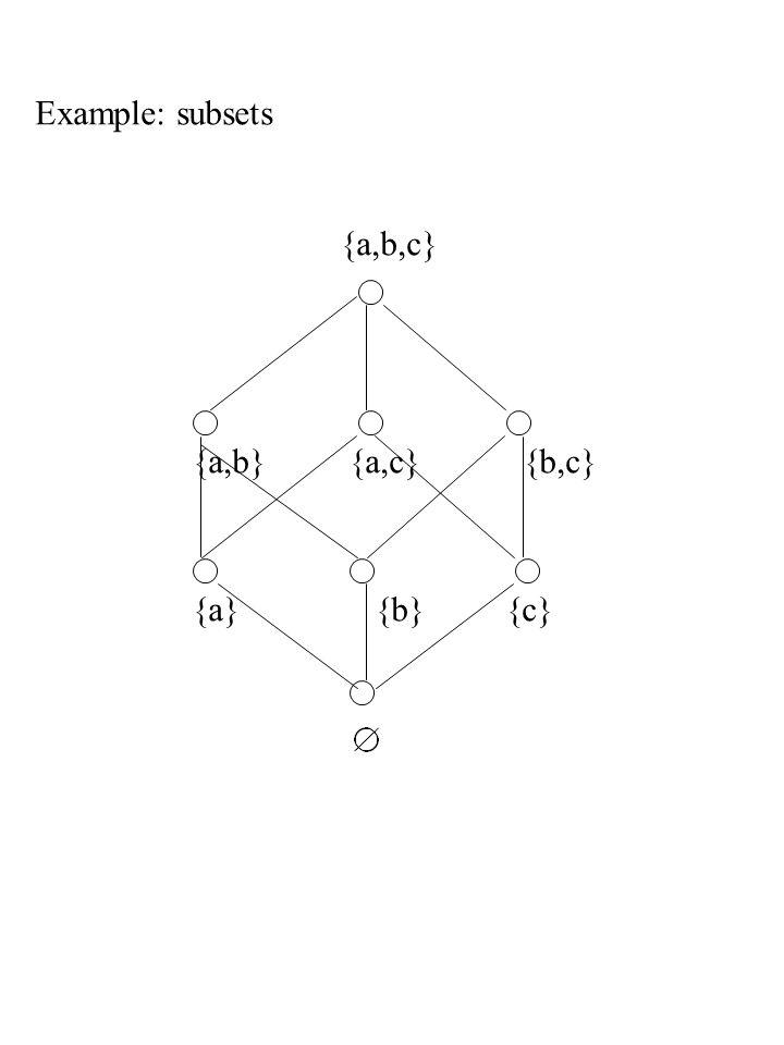 Example: subsets {a,b,c} {a,b} {a,c} {b,c} {a} {b} {c}