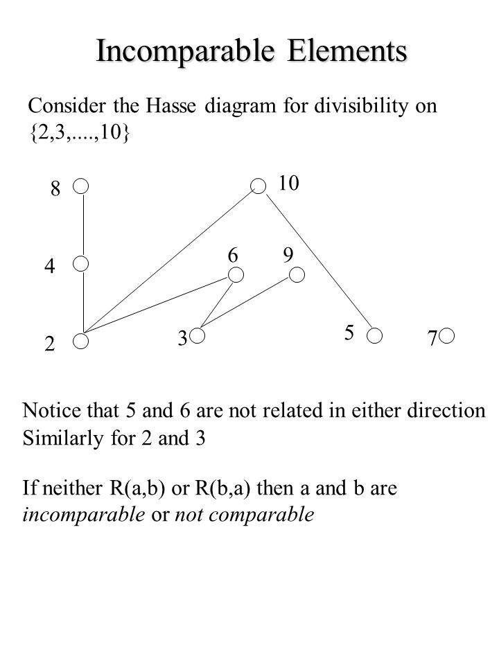Cardinality and algebraic structures ppt download 81 incomparable elements consider the hasse diagram ccuart Image collections