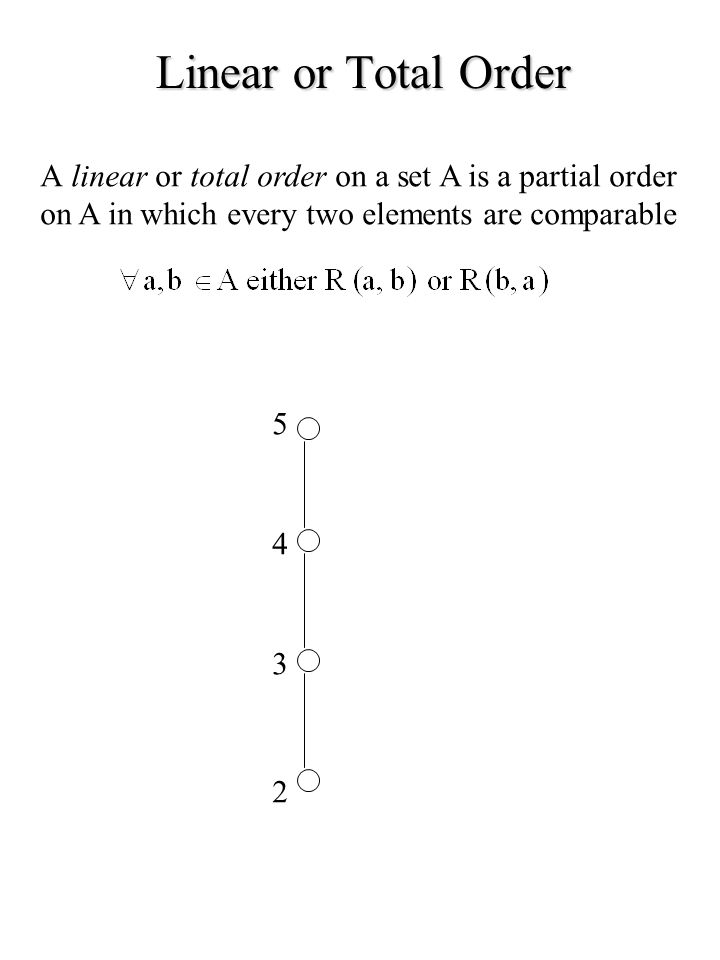 Linear or Total Order A linear or total order on a set A is a partial order. on A in which every two elements are comparable.