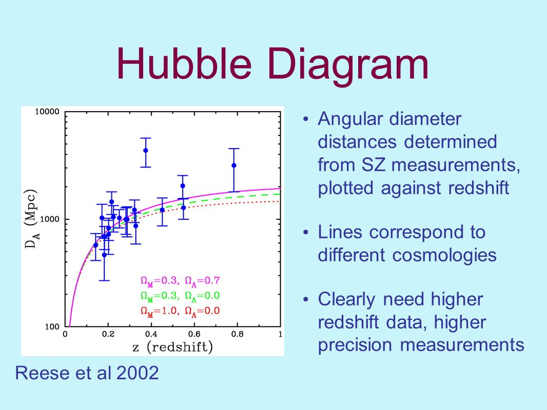 Hubble Diagram Angular diameter distances determined from SZ measurements, plotted against redshift.